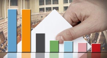 Νέα δημοσκόπηση -Πρωτιά για ΝΔ προηγείται του ΣΥΡΙΖΑ με 1,3%