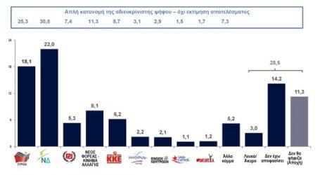 Δημοσκόπηση Kapa Research: Τι ψηφίζουν οι Θεσσαλοί σήμερα, Δημοτικότητες Δημάρχων