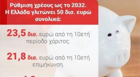 Με τη ρύθμιση του χρέους έως το 2032, η Ελλάδα γλυτώνει 50 δισ. ευρώ