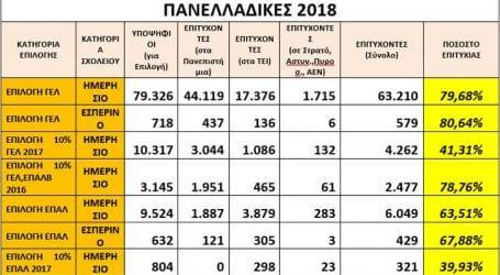 Επτά στους δέκα υποψήφιους πέτυχαν στις πανελλήνιες 2018