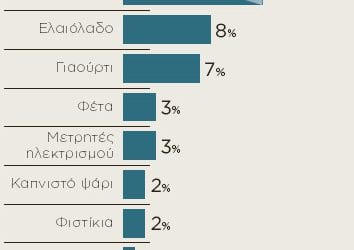 Αυτά είναι τα 18 ελληνικά προϊόντα που κέρδισαν τις ξένες αγορές (γραφικά)