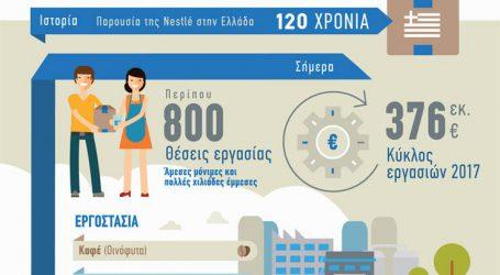 Νέα επένδυση 8,5 εκατ. ευρώ από τη Nestlé Ελλάς στο εργοστάσιο καφέ της εταιρείας στα Οινόφυτα