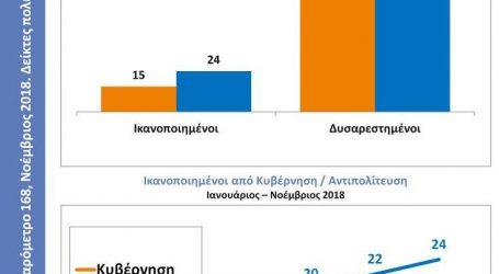 Πόσο εθνικά υπερήφανοι αισθάνονται οι Έλληνες;