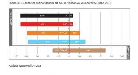 Πώς ψήφισαν ΣΥΡΙΖΑ και ΝΔ από τα έδρανα της αντιπολίτευσης