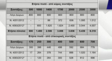 Ο πίνακας με τα αναδρομικά στις συντάξεις και οι οδηγίες για την αίτηση