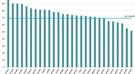 Η ευρωπαϊκή χώρα όπου το 96% των πολιτών είναι ιδιοκτήτες σπιτιών