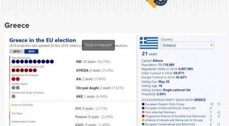 Τα ποσοστά των κομμάτων στην Ελλάδα σε έρευνα του Politico για τις ευρωεκλογές