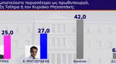 Ποιον εμπιστεύονται περισσότερο οι πολίτες μεταξύ Τσίπρα και Μητσοτάκη