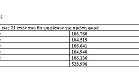 Οι νέοι ψηφοφόροι καθορίζουν τα αποτελέσματα των εκλογών του Μαΐου