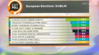 Απρόσμενη άνοδος των Πρασίνων στο Δουβλίνο, σύμφωνα με exit poll