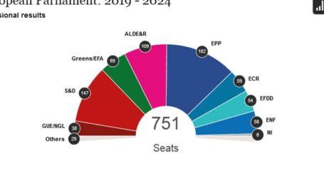 Νέα εκτίμηση για την κατανομή των εδρών στο Ευρωκοινοβούλιο