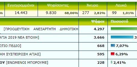 Τα τελικά αποτελέσματα στο δήμο Αγιάς την πρώτη Κυριακή