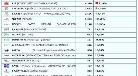 Ευρωεκλογές: Στις 11 μονάδες η διαφορά ΝΔ με ΣΥΡΙΖΑ στο νομό Λάρισας