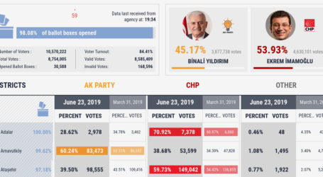 Η πρώτη ήττα του Ερντογάν