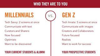 Ποιοί είναι και τι πιστεύουν οι Millenials και η Generation Z
