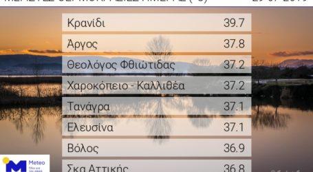 Έβδομη πιο ζεστή πόλη στην Ελλάδα σήμερα ο Βόλος [πίνακας]
