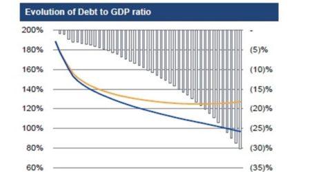 IIF-Το παγκόσμιο χρέος αυξήθηκε κατά 3 τρισ. δολάρια στο πρώτο τρίμηνο