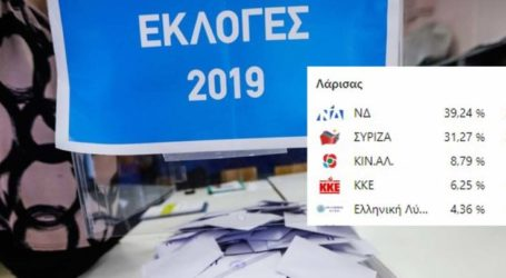 Το τελικό αποτέλεσμα των εκλογών στο νομό Λάρισας – Τι πήραν αναλυτικά όλα τα κόμματα