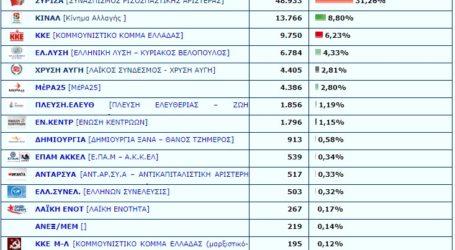 """Ανάλυση: Σε ποιούς δήμους της Λάρισας """"σάρωσε"""" η Ν.Δ. και που κράτησε δυνάμεις ο ΣΥΡΙΖΑ – Τι έγινε μέσα στην πόλη"""