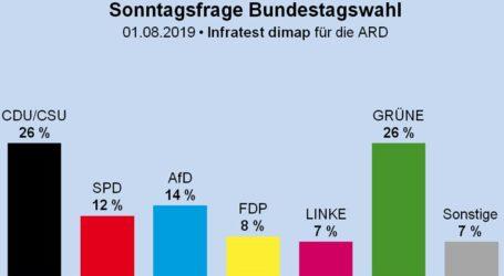 Πράσινοι και CDU ισοψηφούν στο 26%