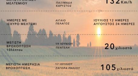 Η υψηλότερη θερμοκρασία φέτος το καλοκαίρι σημειώθηκε στη Λάρισα – Δείτε σε ποια περιοχή και μέχρι που σκαρφάλωσε ο υδράργυρος
