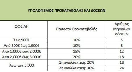 Νέο σύστημα ρύθμισης χρεών στη ΔΕΗ