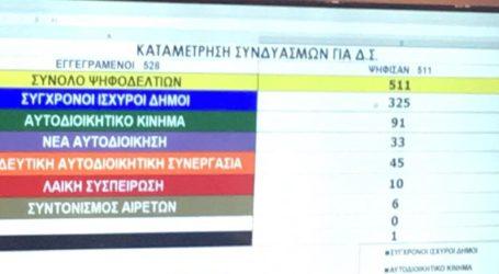 Με αυτοδυναμία κερδίζει τις εκλογές στην ΚΕΔΕ η παράταξη της Ν.Δ. – 3 έδρες για την παράταξη Καλογιάννη