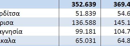 Δείτε πόσο μειώθηκε ο πληθυσμός της Λάρισας την τελευταία δεκαετία