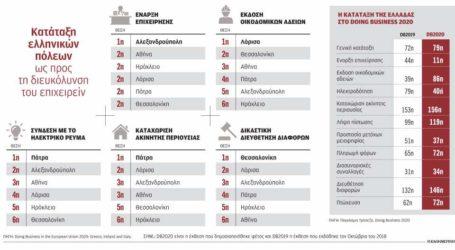 Στις πιο φιλικές πόλεις για την έναρξη καινούργιας επιχείρησης στην Ελλάδα η Λάρισα