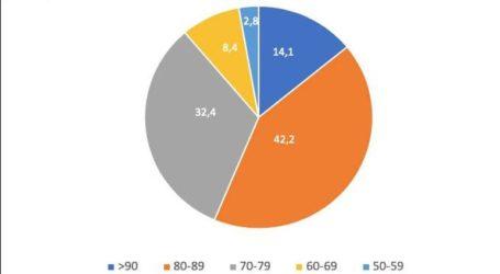 Aποκαλυπτική η στατιστική ανάλυση των θυμάτων από τον κορωνοϊό