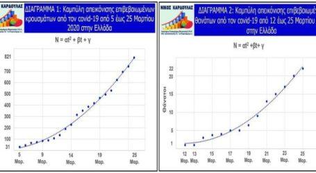 Η μαθηματική προσέγγιση του Νίκου Καρδούλα για την πανδημία του κορωνοϊού