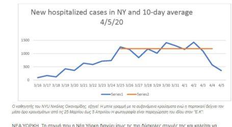 Υπολογισμοί δείχνουν πως έχει νοσήσει το 25% του πληθυσμού της Νέας Υόρκης