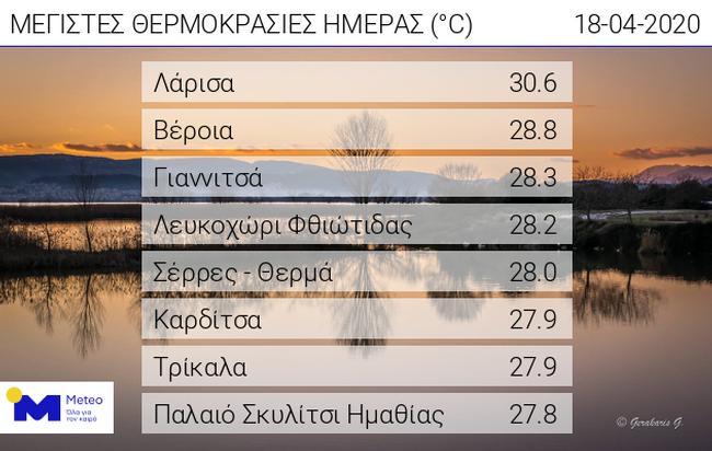 Την υψηλότερη θερμοκρασία στη χώρα κατέγραψε σήμερα η Λάρισα - Για πρώτη φορά φέτος ο υδράργυρος ξεπέρασε τους 30 βαθμούς! (πίνακας)