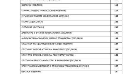 Η λίστα των εισακτέων στις ανώτατες σχολές