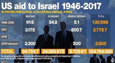 Το Ισραήλ θα ζητήσει να διπλασιασθούν τα 3,8 δισεκατομμύρια δολάρια από τις ΗΠΑ