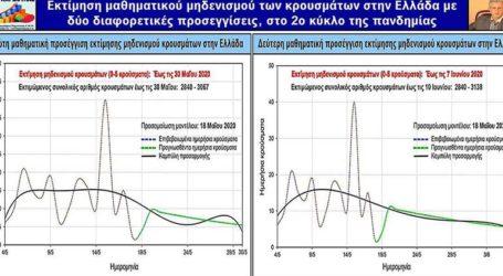 Πότε τελειώνει η πανδημία στην Ελλάδα;