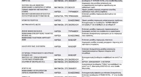 28 επιχειρήσεις εντάχθηκαν στον Αναπτυξιακό Νόμο με προϋπολογισμό 38,3 εκατ. ευρώ από τον Περιφερειάρχη Θεσσαλίας – Ποιες είναι της Λάρισας (πίνακας)