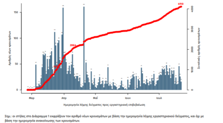Ανακοινώθηκαν 33 νέα κρούσματα κορωνοϊού