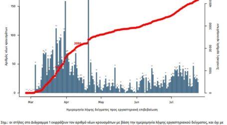Ανακοινώθηκαν 31 νέα κρούσματα κορωνοϊού