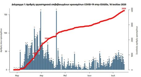 Ανακοινώθηκαν 35 νέα κρούσματα κορωνοϊού
