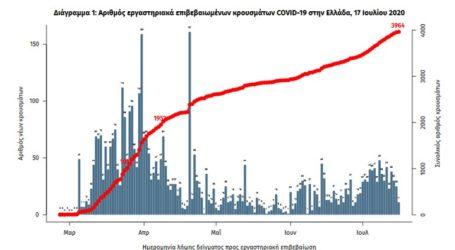Ανακοινώθηκαν 28 νέα κρούσματα κορωνοϊού
