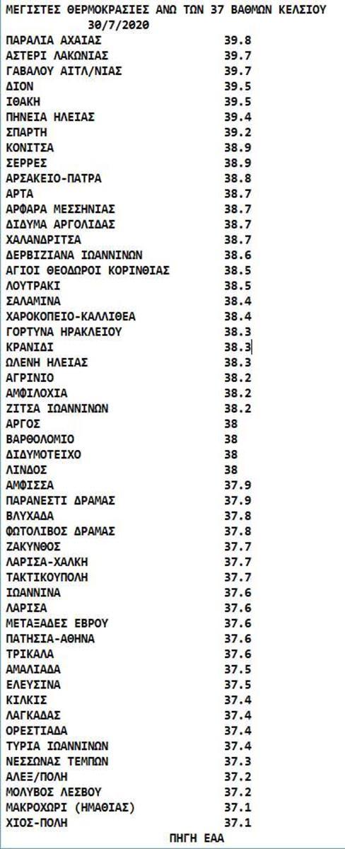Στην κορύφωσή του ο καύσωνας σήμερα στη Λάρισα, στους 41 βαθμούς - Στις θερμότερες περιοχές και χθες η πόλη