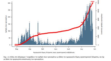 Καταμετρήθηκαν 270 νέα κρούσματα κορωνοϊού