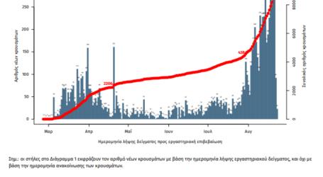 Καταμετρήθηκαν 170 νέα κρούσματα κορωνοϊού