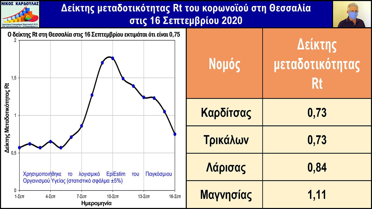 ΚΑΡΔΟΥΛΑΣ Rt ΘΕΣΣΑΛΙΑ ΕΞΩΦΥΛΛΟ