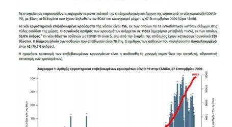Καταγράφηκαν 156 νέα κρούσματα κορωνοϊού