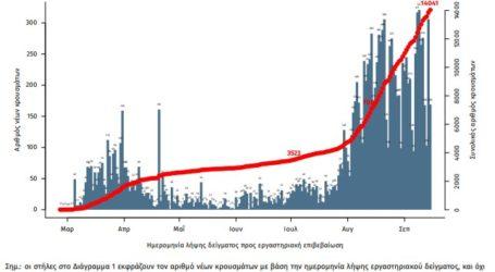 Καταγράφηκαν 312 νέα κρούσματα κορωνοϊού