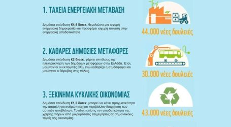 Η πρόταση του WWF για ένα πράσινο πακέτο ανάκαμψης που θα ανοίξει 125.000 νέες θέσεις εργασίας στην Ελλάδα
