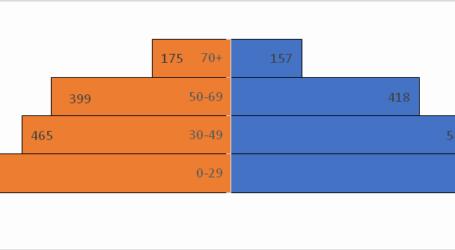 Λάρισα 1294 κρούσματα: Από την 14η Μαρτίου έως τις 21 Νοεμβρίου 2020 – 7184 συνολικά στη Θεσσαλία