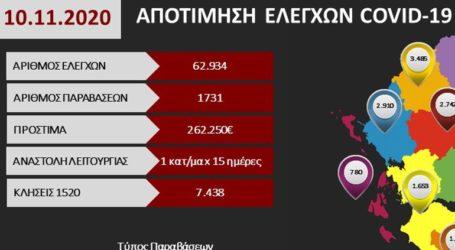 Συνολικά 1.731 παραβάσεις το τελευταίο 24ωρο για μη τήρηση των μέτρων του lockdown